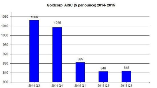 Goldcorp AISC 2015