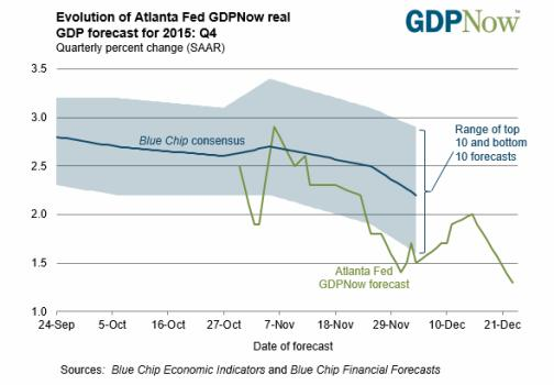 GDP Now Jan 16