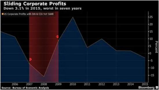Corp profits March 16