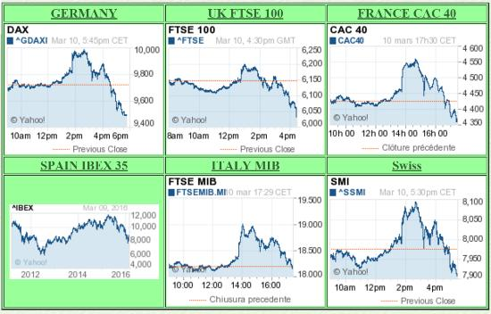 Euro stocks post Draghi March 16