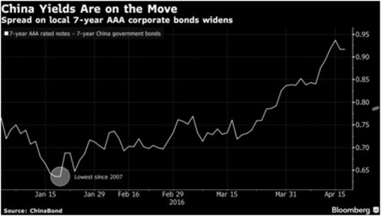 China bond yields April 16