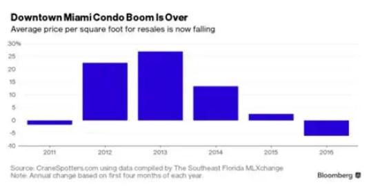 Miami condos May 16