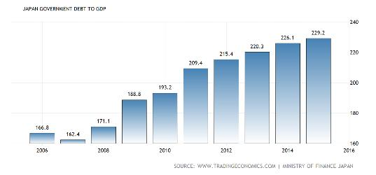 Japan govt debt gdp July 16