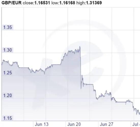 Pound versus euro July 16