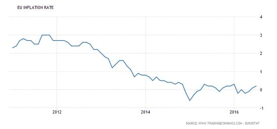 EU inflation Aug 16