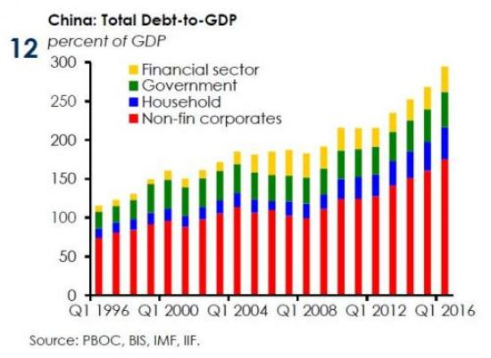 china-debt-to-gdp-2016