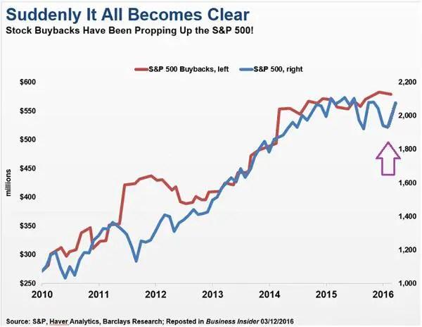 corp-buybacks-SP-500-Nov-17.jpg?resize=6