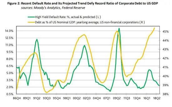 Динамика корпоративного долга в США (в % от номинального ВВП) и частоты корпоративных дефолтов