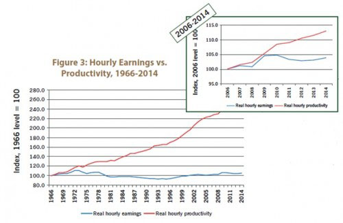 Figure 3: Hourly Earnings vs. Productivity, 1966-2014