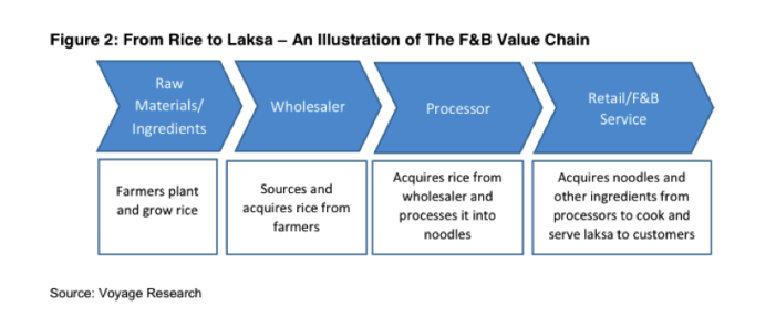 Value Chain For F&B