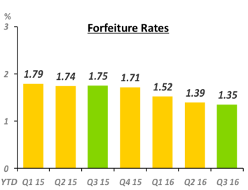 forfeiture-rate