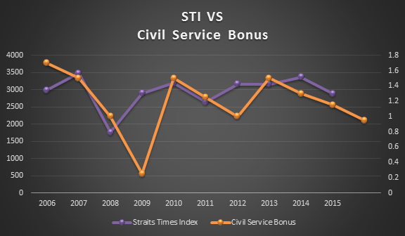 sti-vs-civil-service-bonus