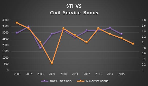 sti-vs-civil-service-bonus