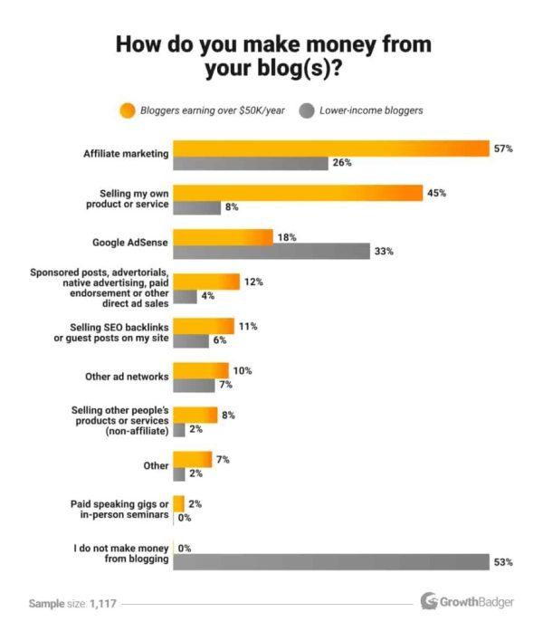 tableau décrivant les différentes façons possibles pour les blogueurs de gagner de l'argent