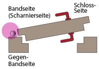 Gefahrenbereich Bandseite, Nebenschließkante