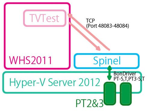 WHS2011で構築した録画サーバをHyper-V 2012 R2に入れようとした徒労日記