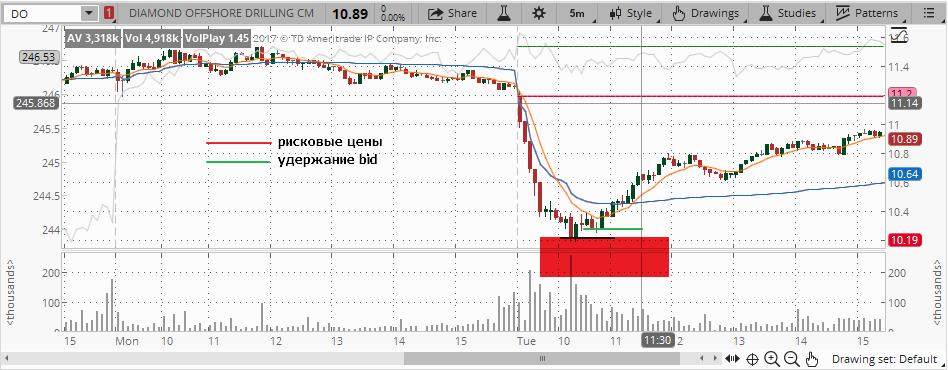 Рисковые цены