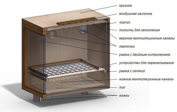 Anforderungen an Inkubator.