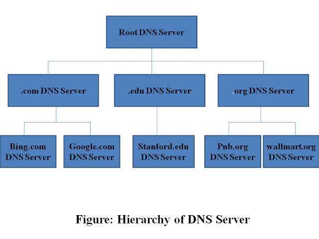 DNS Distributed System