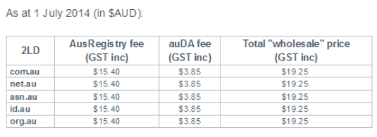 auDA Wholesale Costs