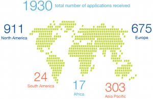 Diagram of New gTLD Application Submission Statistics Breakdown by Region