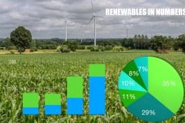 MarketResearchAnalyst.com: Renewables are the Future