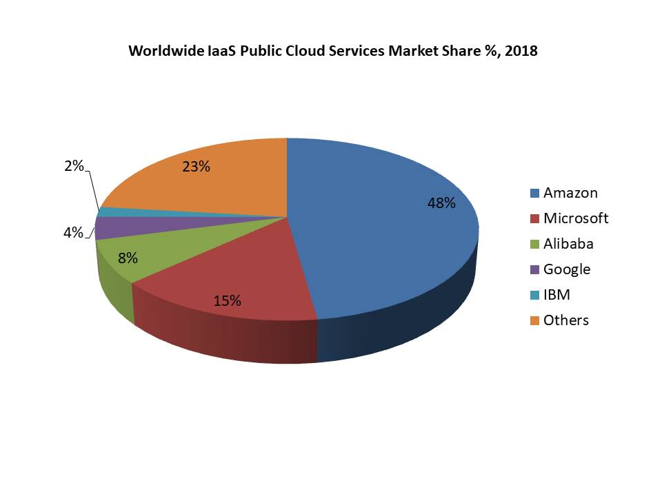 Worldwide IaaS Public Cloud Services Market