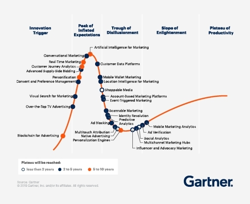 Four Emerging Trends That Will Transform How Marketers Run Their Technology Ecosystems