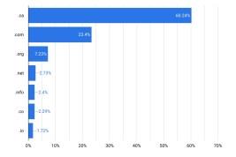 New Survey Reveals That Canadian Consumers Trust .Ca More Than .Com
