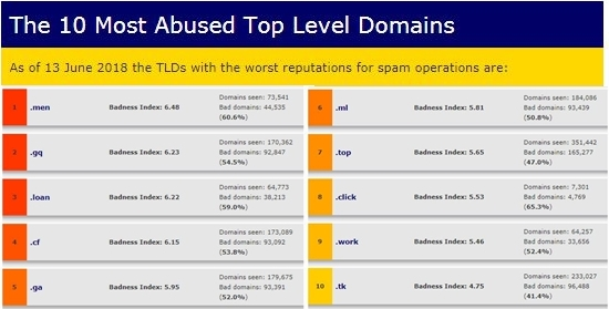 Spamhaus Exposes The 10 Most Abused Top Level Domains