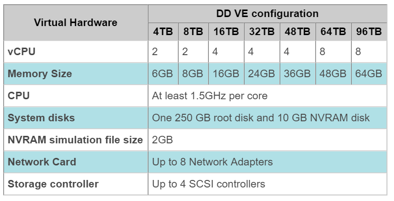 domalab.com Data Domain virtual edition ovf specifications