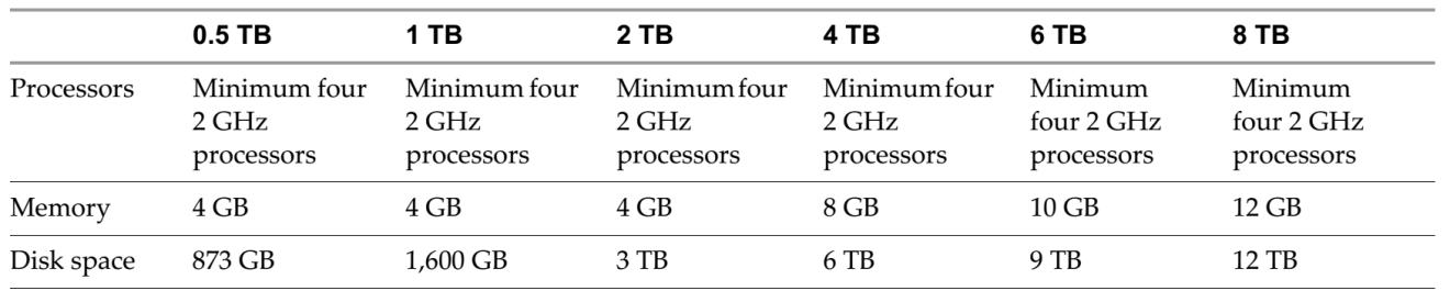 domalab.com VMware VDP install prerequisites