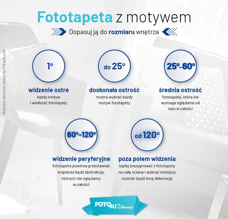 jak dopasować fototapetę do rozmiaru wnętrza, infografika