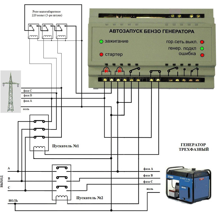 Schema av AVR-lanseringen från generatorn