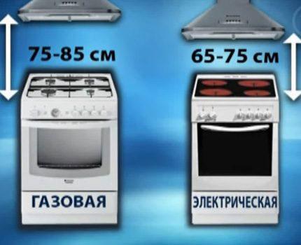 Ajánlott Husca telepítés gáz és főzőlap elektromos tűzhely