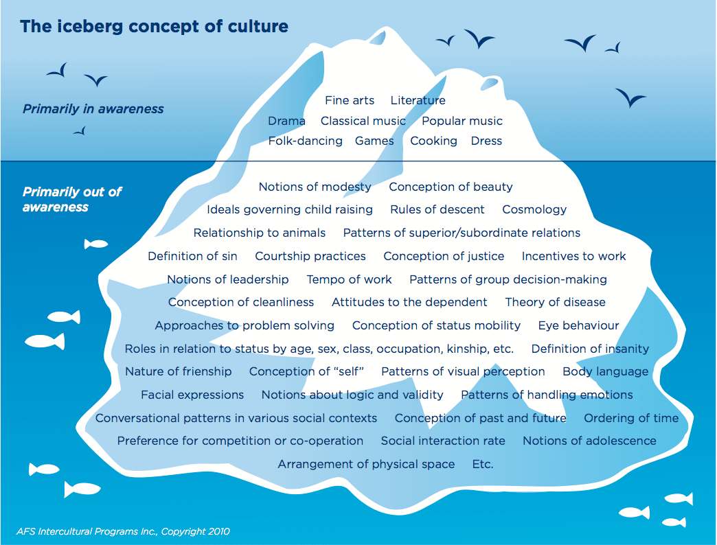 Cultural Iceberg What S Below The Surface