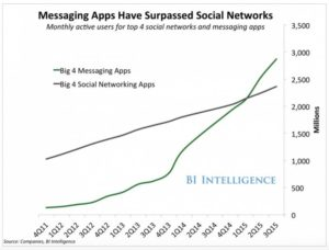 Messaging Social Networking Apps