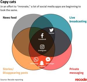 Copy Cats Social Media