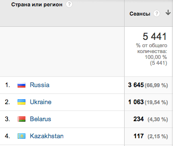 География аудитории (Google Analytics)