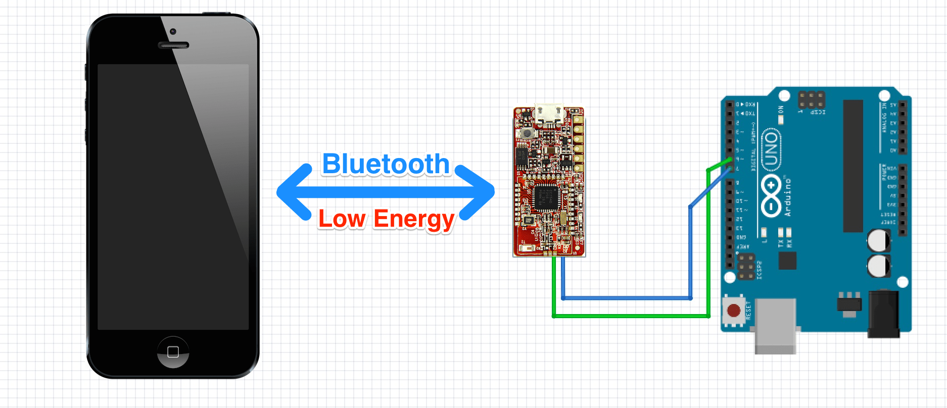 Add Bluetooth To Your Project