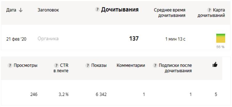 Не всем статьям суждено хорошо «заходить» по причине того, что интересы аудитории могут быть непредсказуемы. Это почти дословная цитата агента поддержки «Яндекс.Дзен»