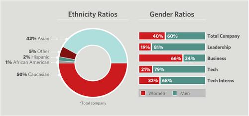 Pinterest Demographics