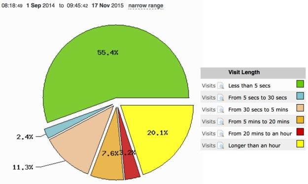 Website Visitor Stats-SAN