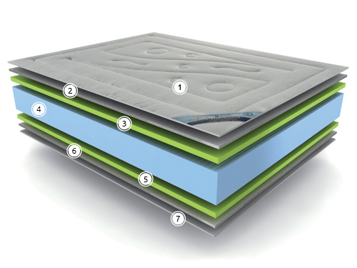 Structure Of The Mattress