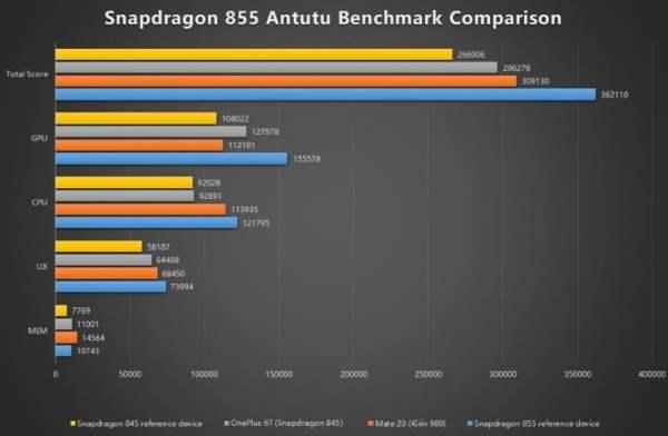 Snapdragon 855, iPhone XS'i perişan etti