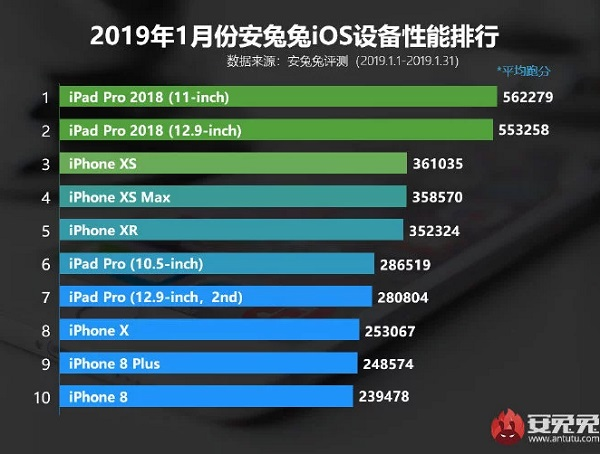 en güçlü iOS cihazları
