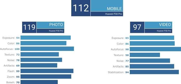 Huawei P30 Pro DxOMark