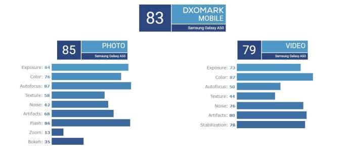 Galaxy A50 DxOMark