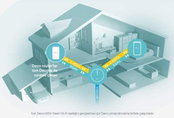 TP-Link Deco M3W ile kapsamı geniş bir Mesh Wi-Fi sistemi elde edin