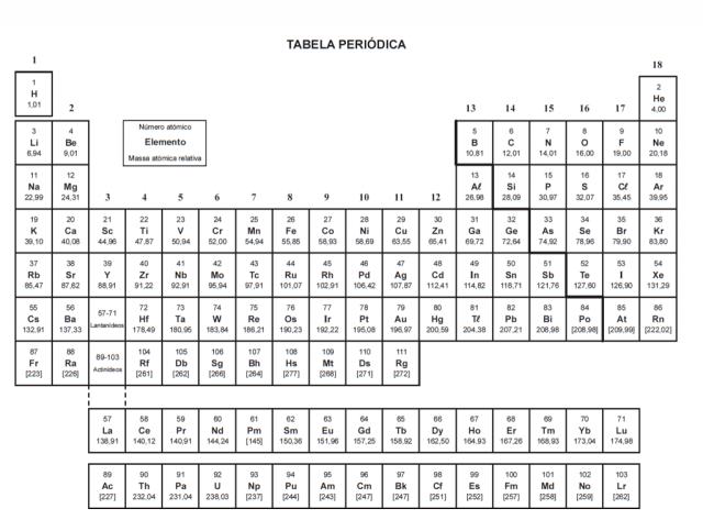 tabela periódica Dona Sebenta